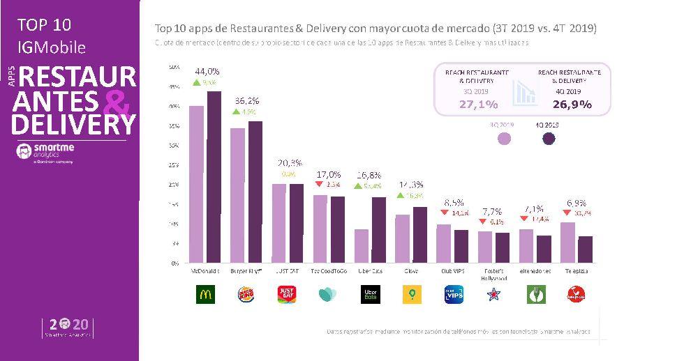 Las hamburguesas, con McDonald's a la cabeza, lideran las apps de comida a domicilio