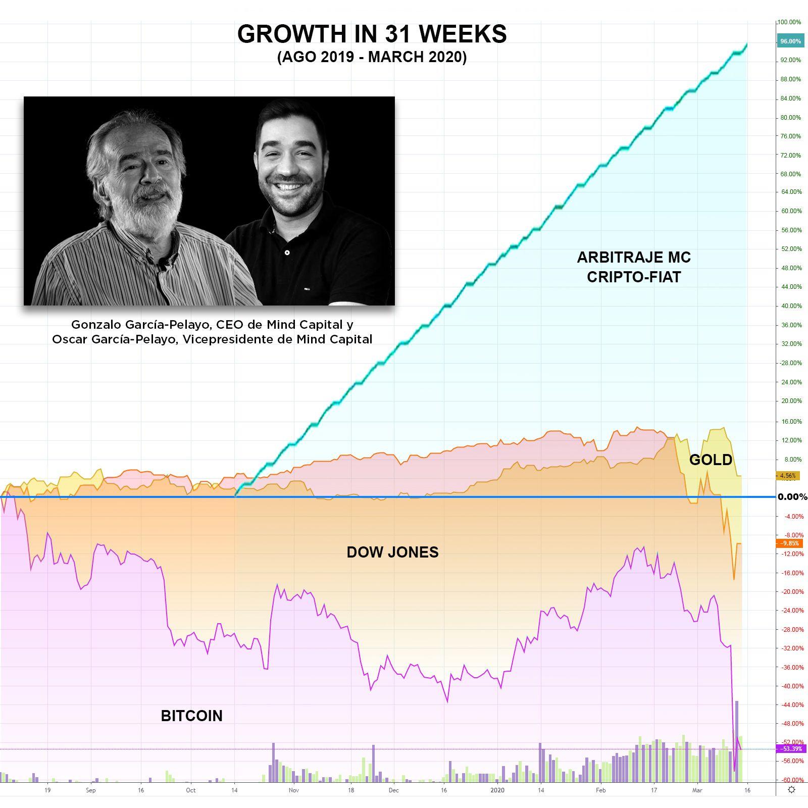 Foto de El arbitraje crypto-fiat, refugio para los mercados ante la