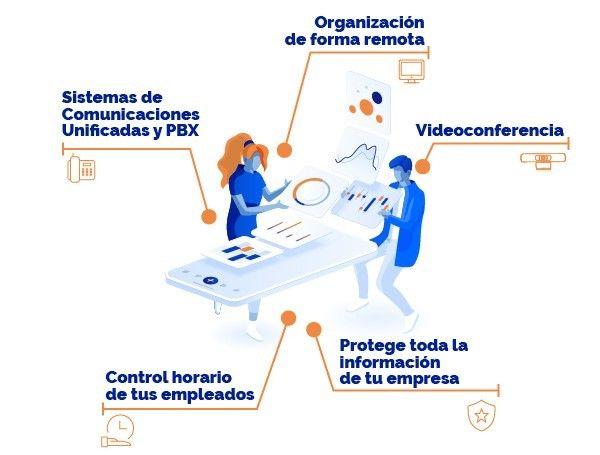 Foto de Soluciones teletrabajo mASSCOMM