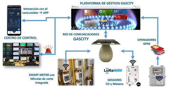 Foto de tecnología LoRaWAN para agua y gas