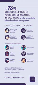 El 76% de los españoles sabe que el teléfono móvil es portador de agentes infecciosos e intenta limpiarlo