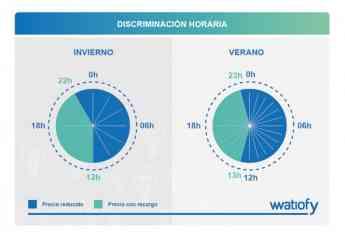 Gráfico explicativo de la discriminación horaria en los horarios de