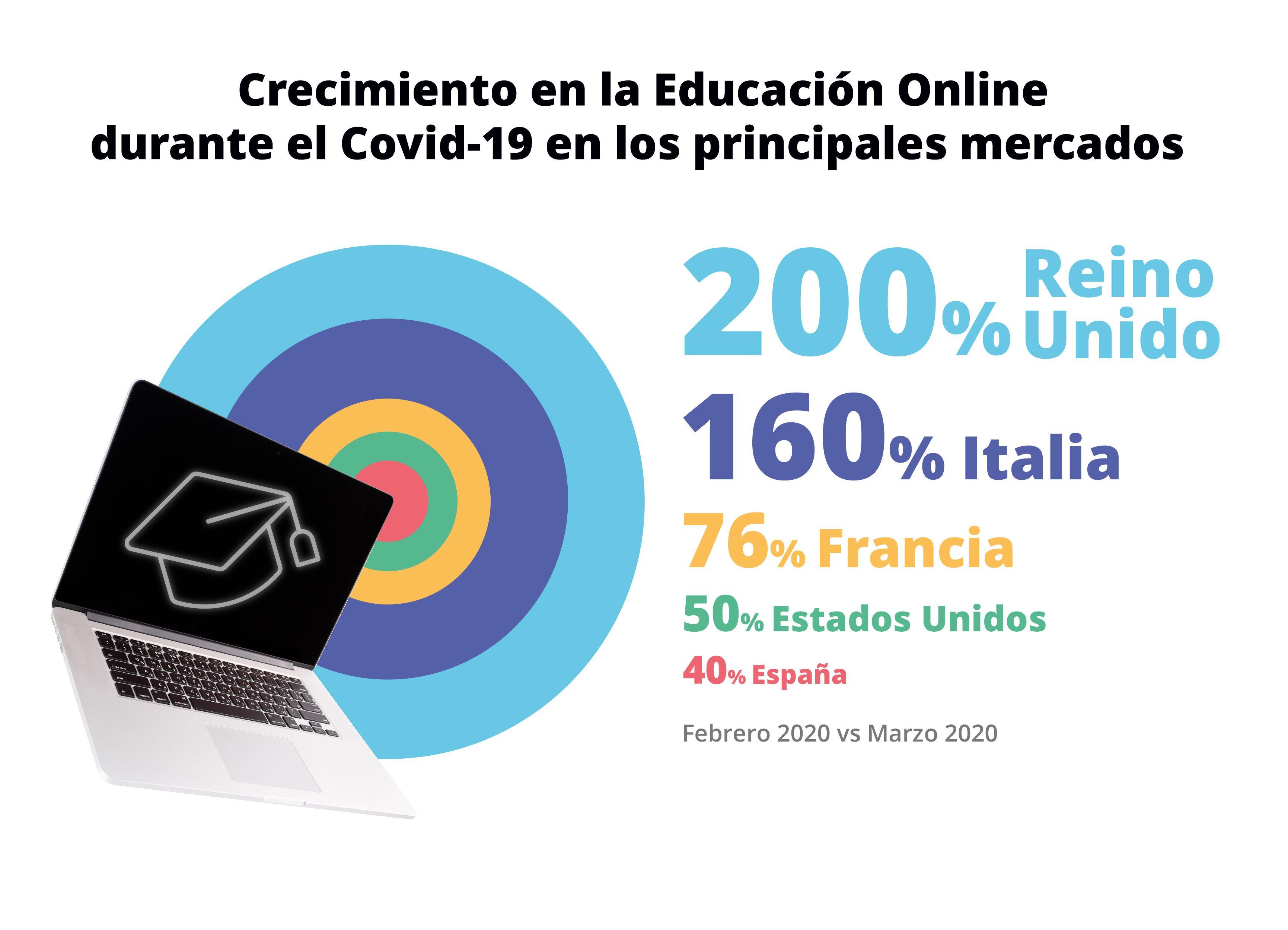 Los menores dedicaron cinco veces más tiempo a las apps educativas que a las redes sociales por el coronavirus