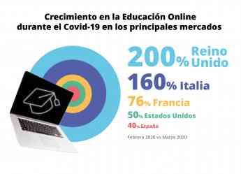 Los menores dedicaron cinco veces más tiempo a las apps educativas que a las redes sociales, según Qustodio