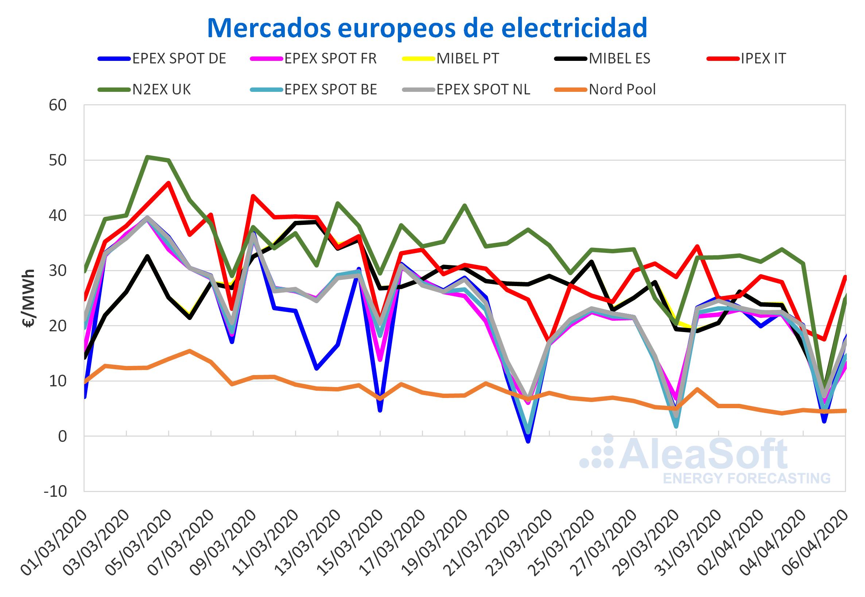 AleaSoft: El domingo 5 de abril se registraron precios bajos, algunos negativos, en mercados europeos