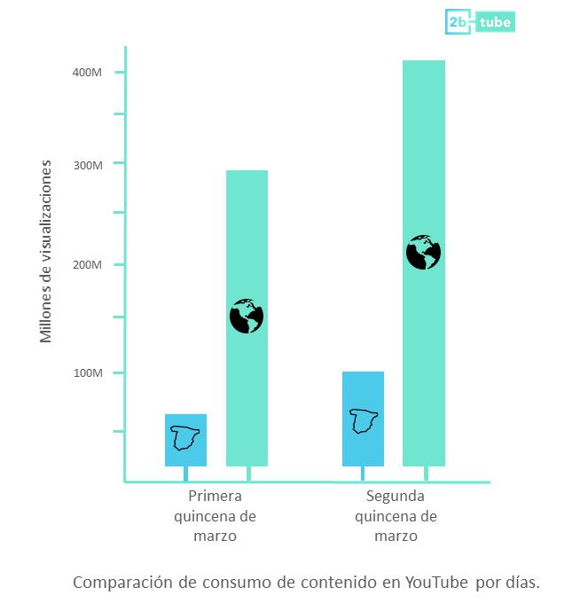 Foto de Comparación de consumo de contenito de YouTube por días