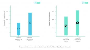 Foto de Comparación de consumo de contenido infantil en YouTube en