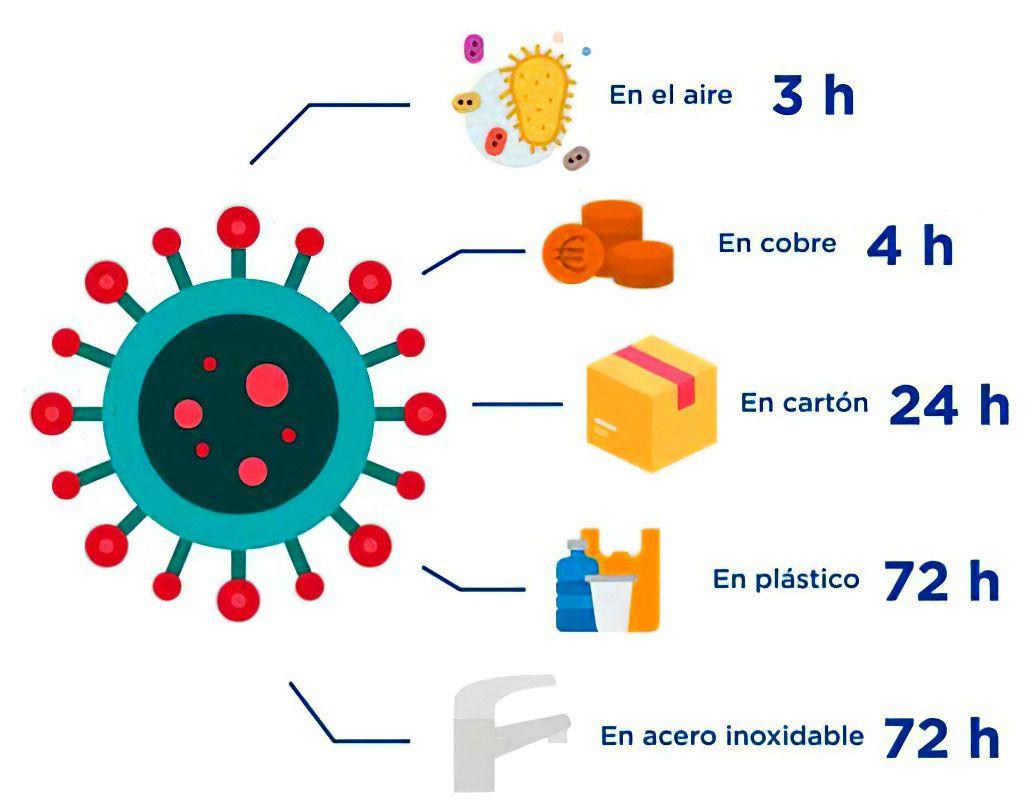 Foto de Supervivencia del coronavirus Sars-Cov-2 en las superficies