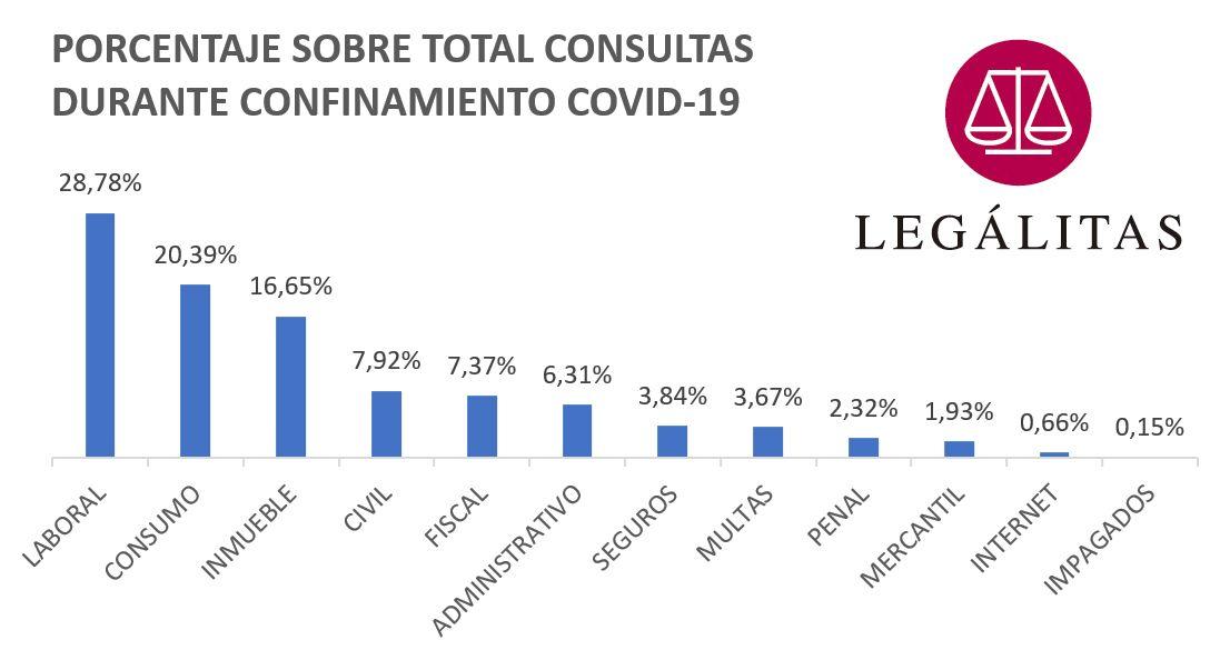 Foto de Gráfico consultas COVID19 Legálitas