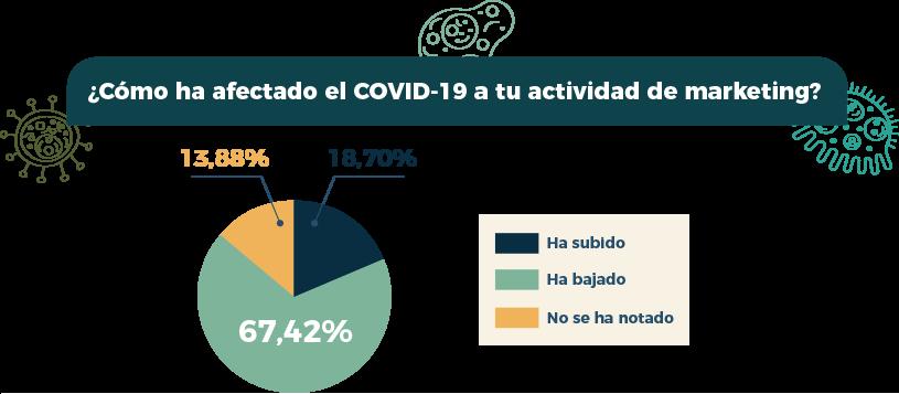 Foto de Encuesta Easypromos - Afectacion COVID-19 actividad marketing