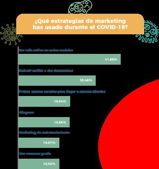 Foto de Encuesta Easypromos - Estrategias marketing durante COVID-19