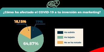 Foto de Encuesta Easypromos - Inversión en marketing durante COVID-19
