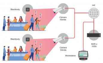 Foto de Microsegur - Kit de control de temperatura corporal