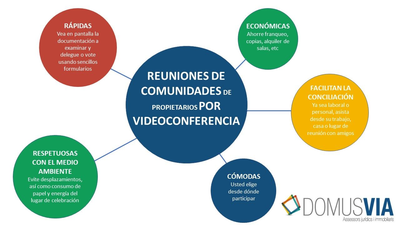 Domusvia: Juntas de propietarios mediante videoconferencia