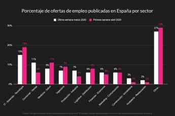 Porcentaje de ofertas de empleo en España por sector durante el estado de alarma