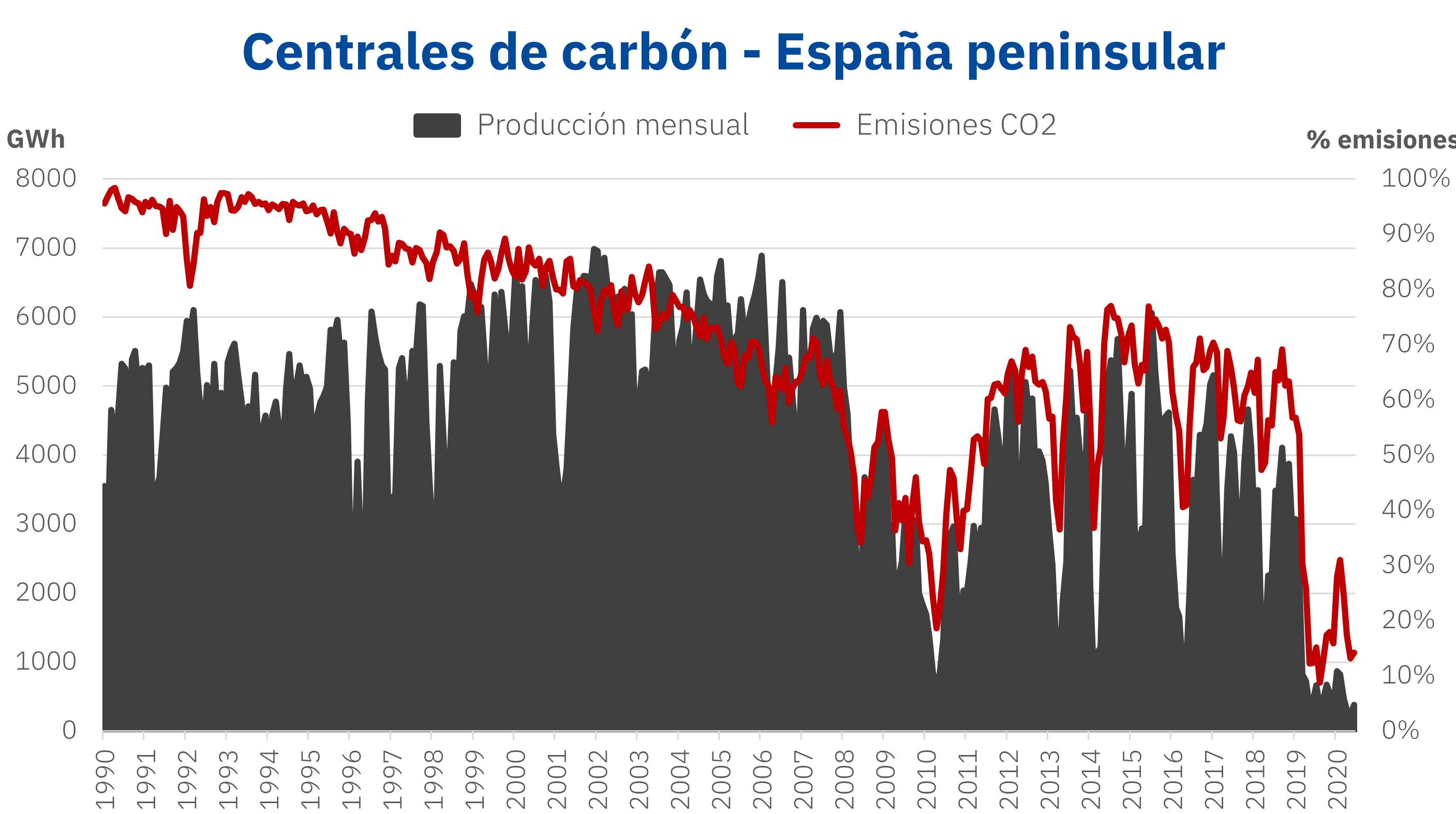 Fotografia Producción con carbón y emisones de CO2 en España