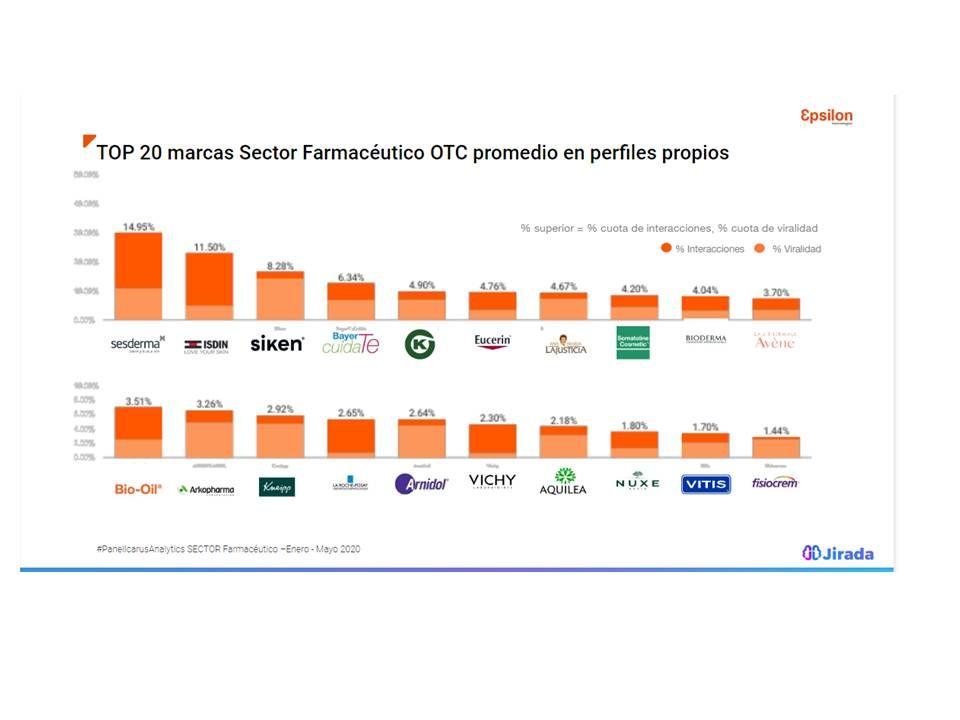 Foto de TOP-20 Farma OTC en redes sociales