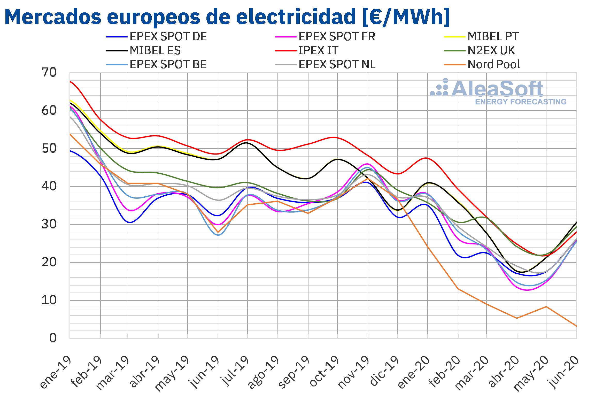 Fotografia Precios mercados europeos electricidad