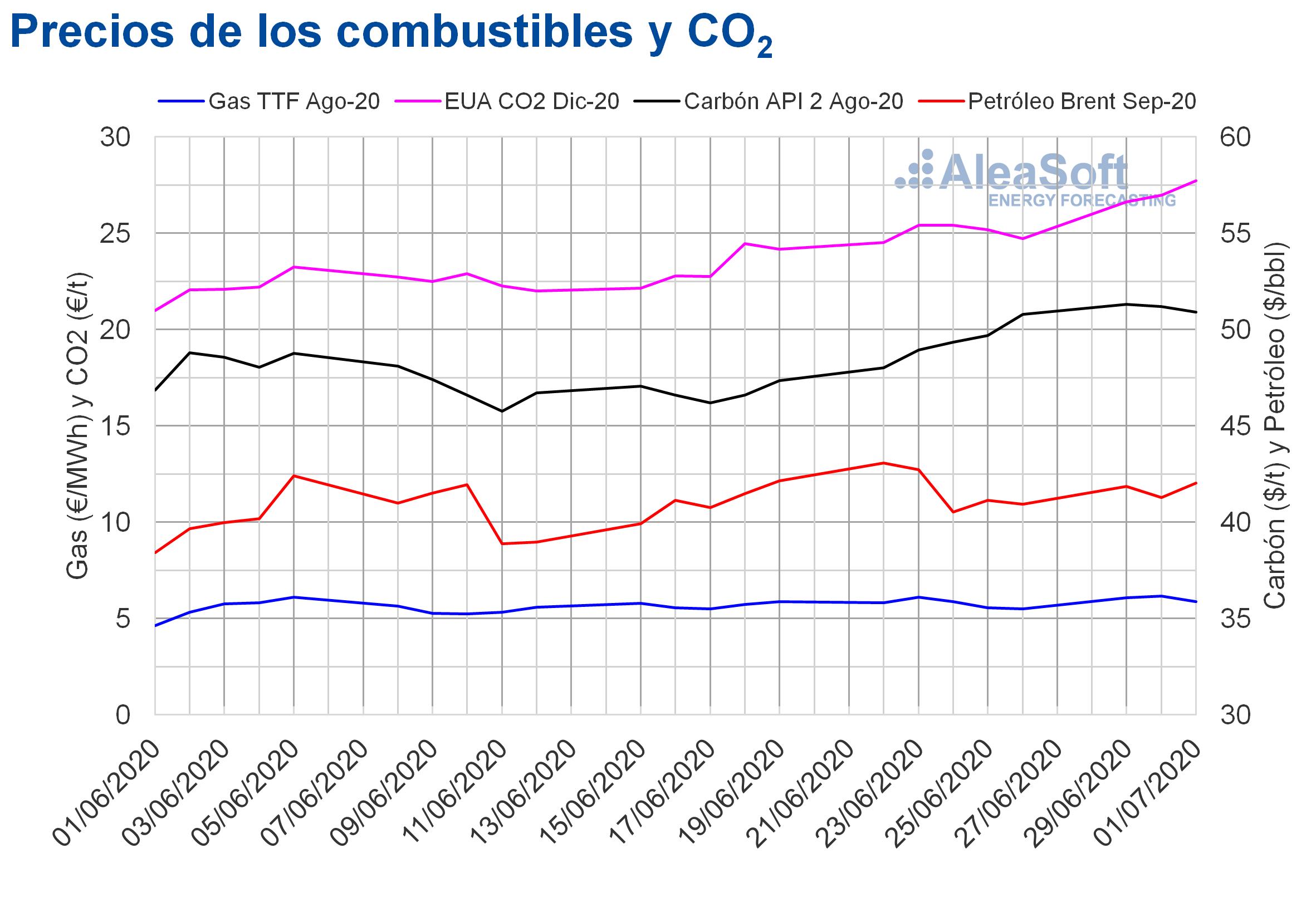 Fotografia Precios de gas, carbón Brent y CO2