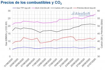 Precios de gas, carbón Brent y CO2