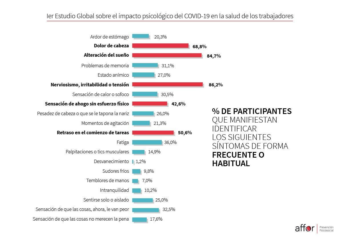 El 42% de la población trabajadora presenta síntomas de ansiedad provocados por el COVID-19