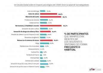 Informe Affor: el 42% de los trabajadores muestra síntomas de