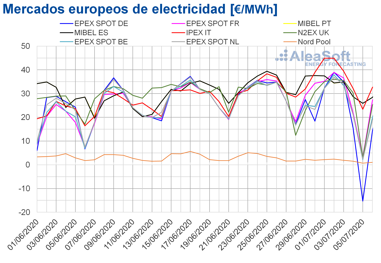 Fotografia Precios de mercados europeos electricidad