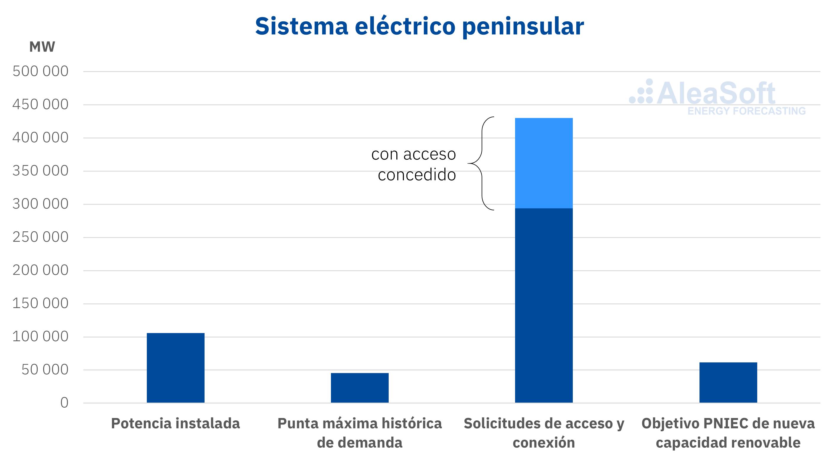 alt - https://static.comunicae.com/photos/notas/1216221/1594134903_20200707_AleaSoft_Solicitudes_acceso_conexi_n_Espana_MW.png