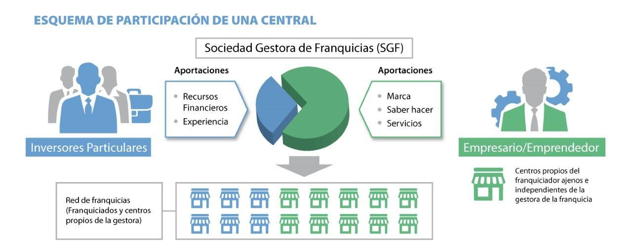 Foto de Esquema de Participación de una Central