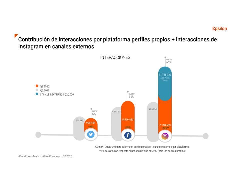 Fotografia Contribución interacciones por plataformas