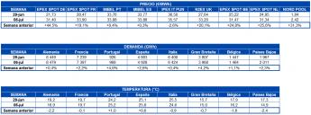 Tabla precio de mercados, demanda de electricidad, y temperatura en