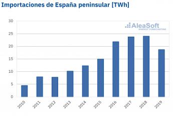 Importaciones de electricidad en España peninsular