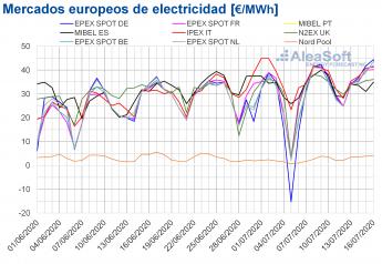 Precios de mercados europeos electricidad