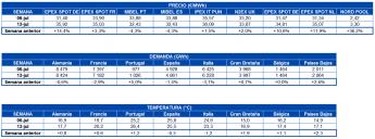 Tabla de precios de mercados, demanda de electricidad y temperatura en Europa