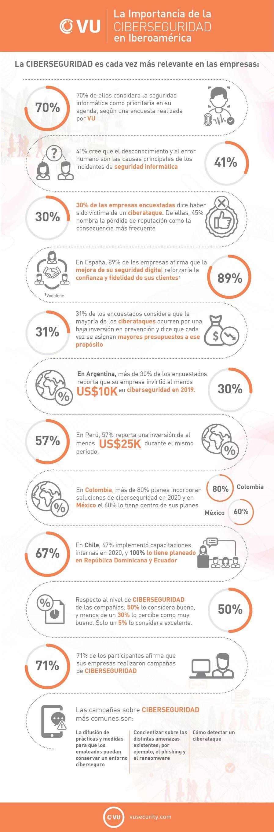 Foto de La importancia de la ciberseguridad en Iberoamérica