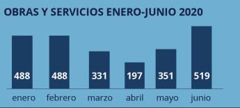 Foto de Obras y servicios enero/junio 2020