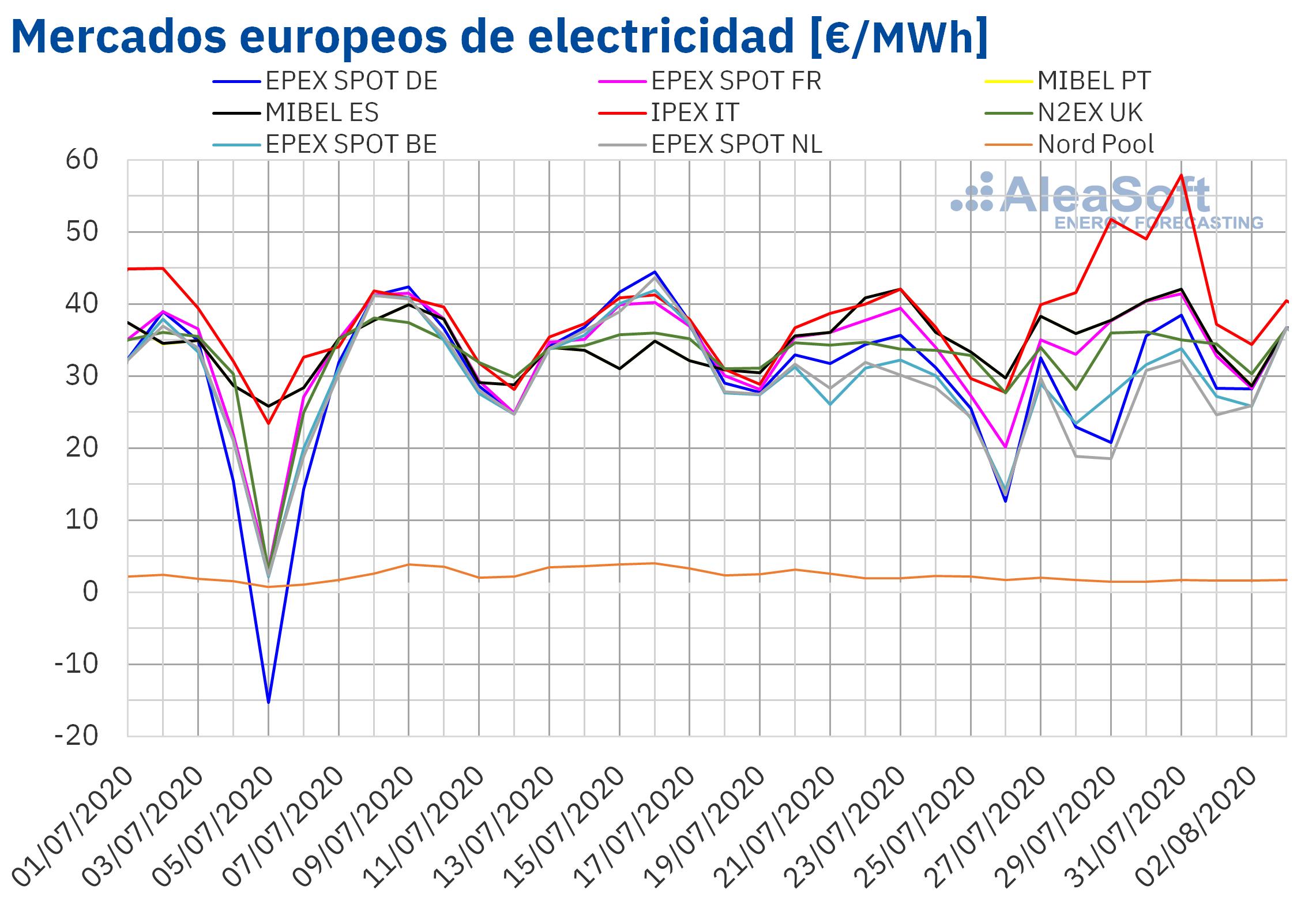 Fotografia Tabla de precios de mercados, demanda y temperatura de