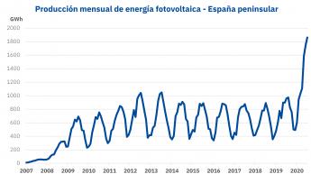 Producción de energia fotovoltaica Espanna
