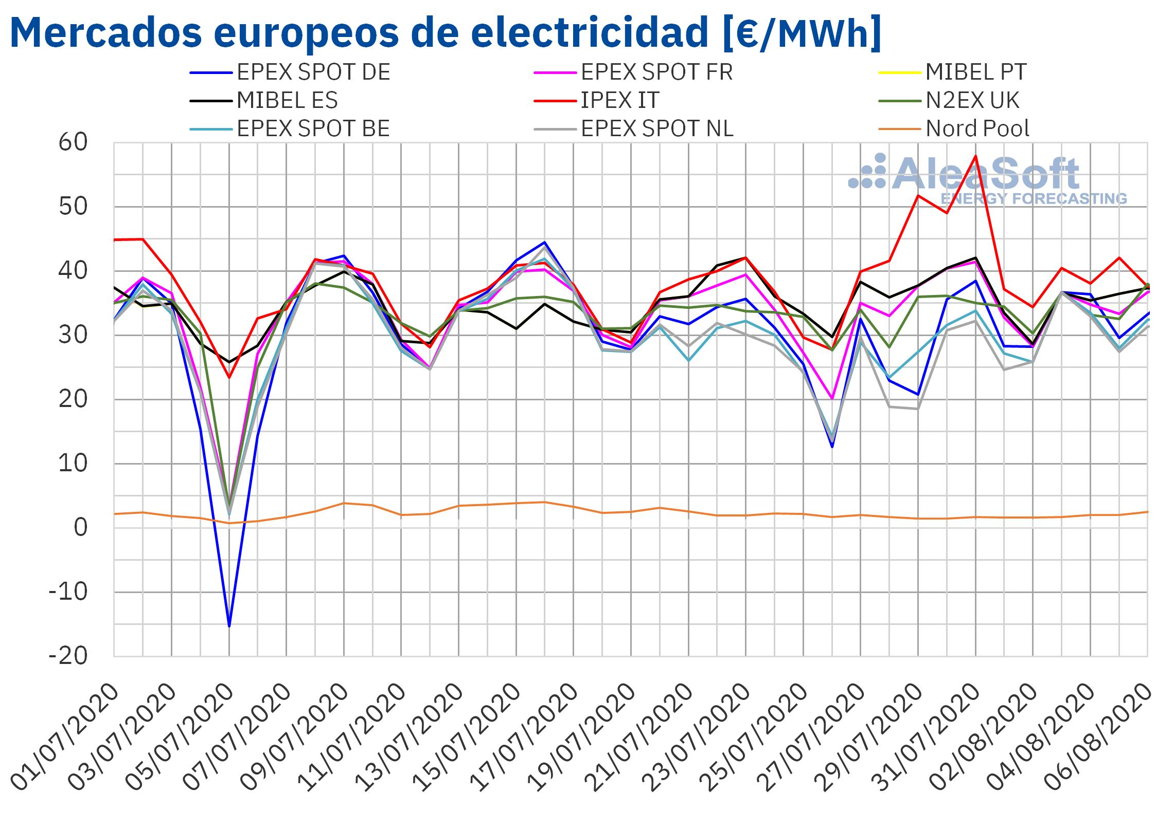 alt - https://static.comunicae.com/photos/notas/1217029/1596719600_20200806_AleaSoft_Precios_mercados_europeos_electricidad.png