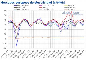 Precios de los mercados europeos de electricidad