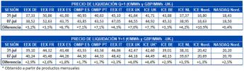 Tabla de precio de liquidación mercados de futuros de electricidad