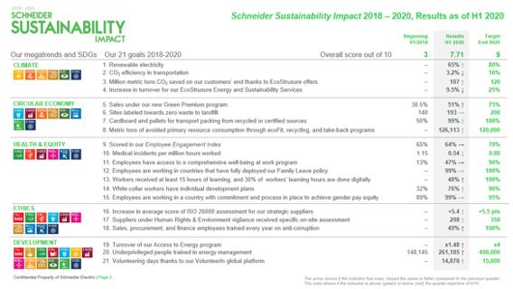 Schneider Electric presenta sus resultados no financieros del primer semestre