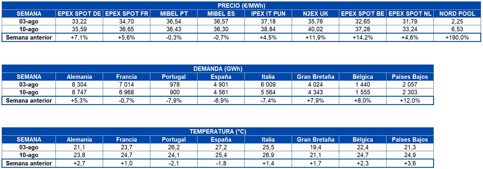 Foto de Tabla de precios de mercados, demanda, electricidad y
