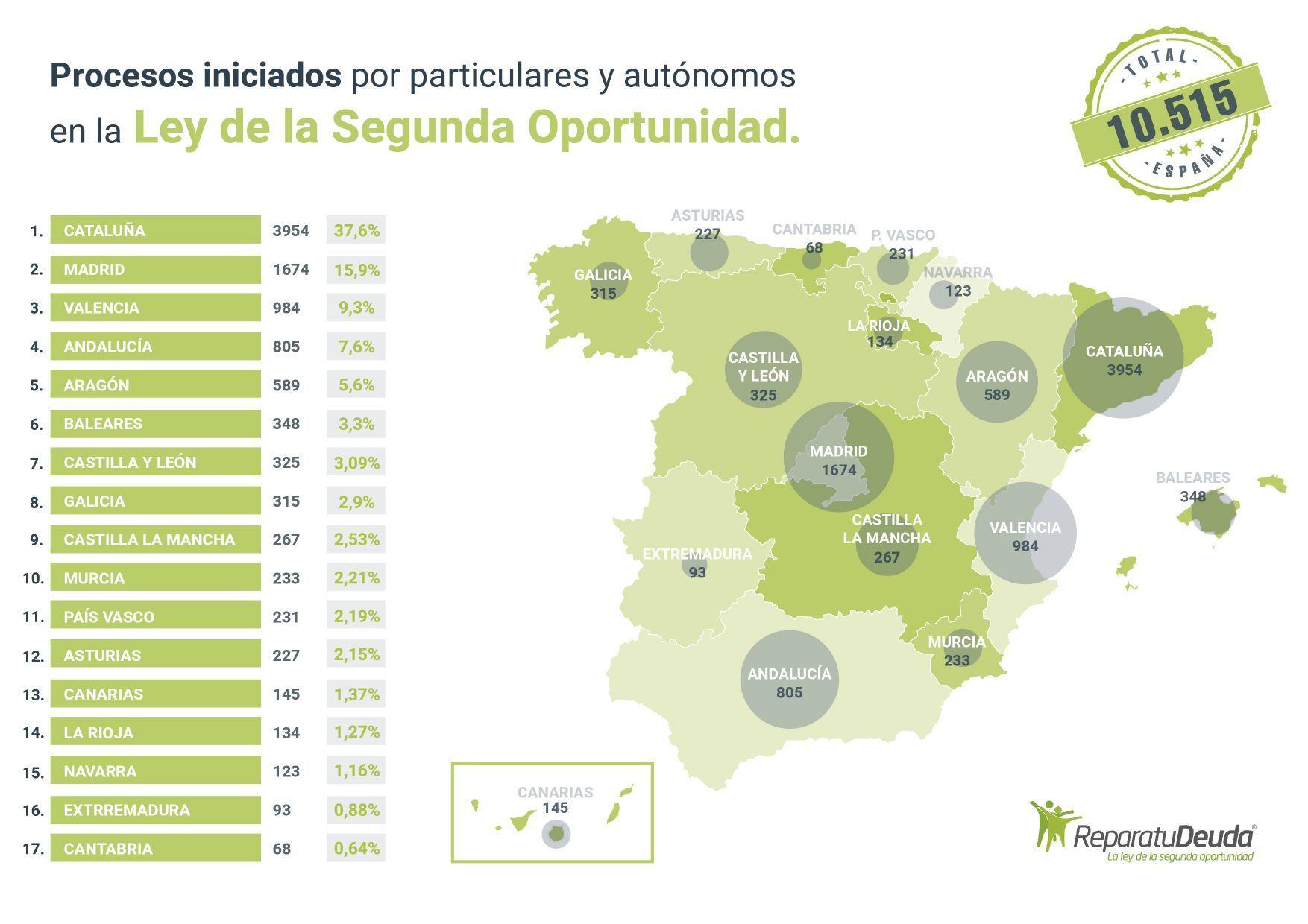Repara tu deuda anuncia que 348 personas endeudadas en Baleares se acogen a la Ley de Segunda Oportunidad