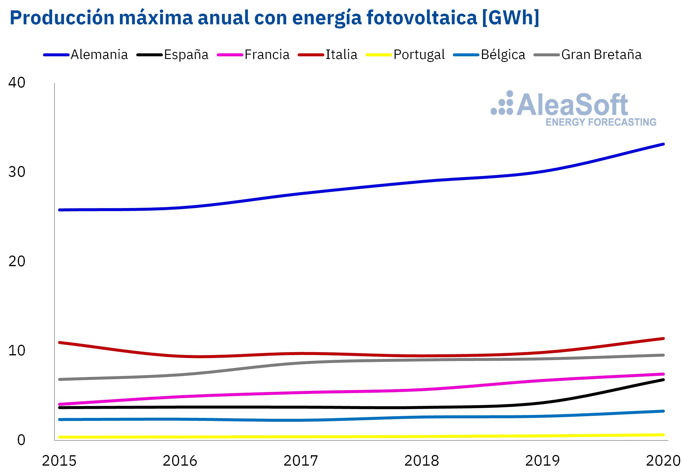 Foto de Producción máxima anual con energia fotovoltaica