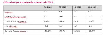 Foto de Cifras clave para el segundo trimestre de 2020
