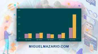 Foto de Gráfico aumento de ventas online