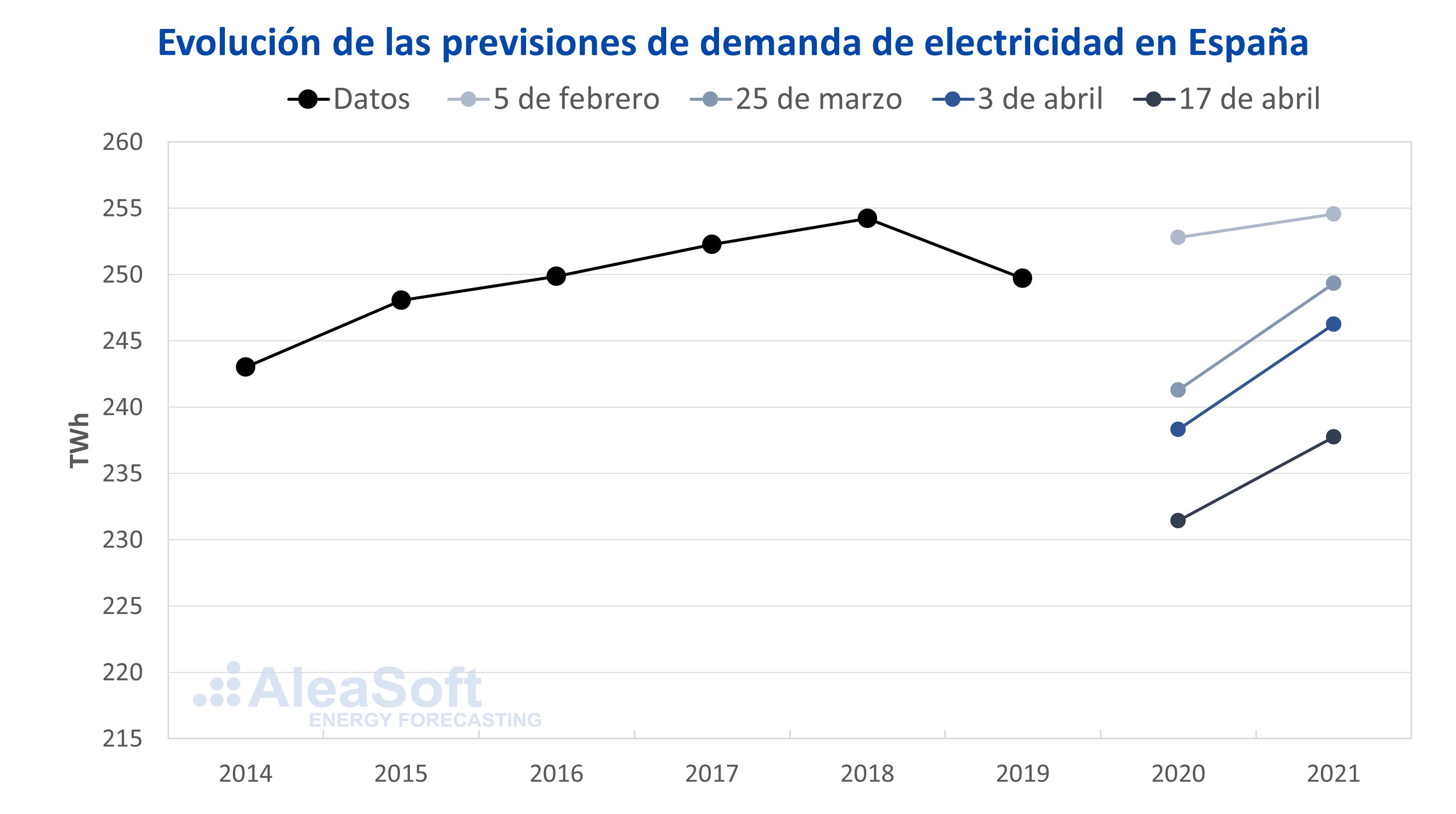 Foto de Evolución de las previsiones de demanda de electricidad en