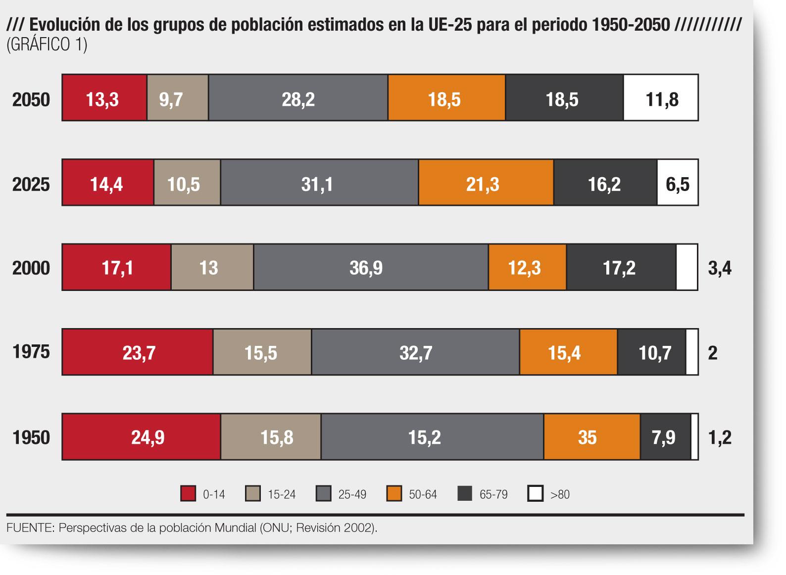 Foto de Evolución población mundial en Unión Europea