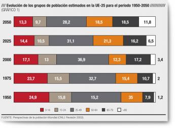 Evolución población mundial en Unión Europea